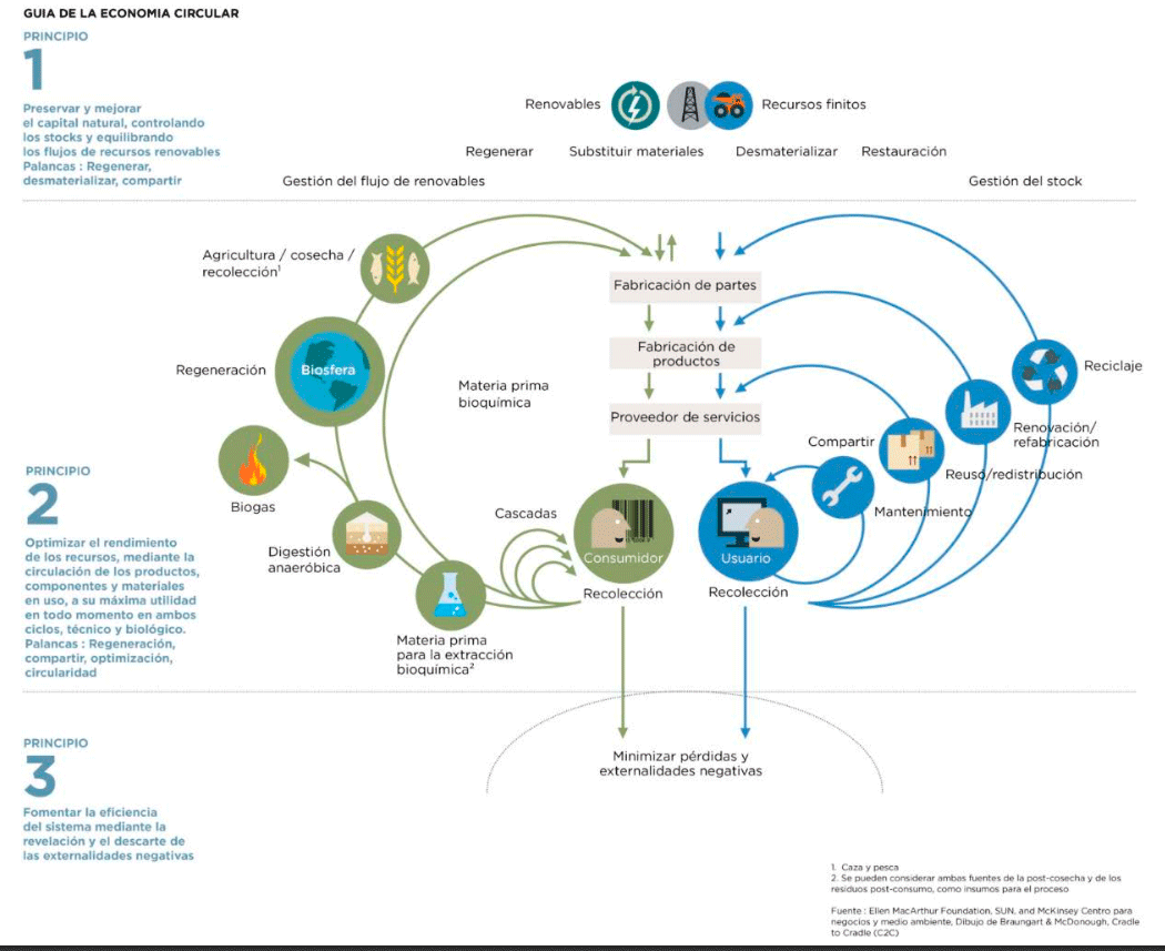aragon-circular-guia-economia-circular